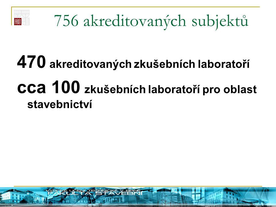 756 akreditovaných subjektů 470 akreditovaných zkušebních laboratoří cca 100 zkušebních laboratoří pro oblast stavebnictví