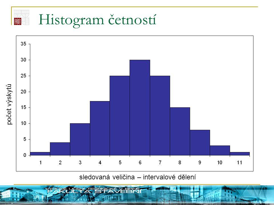 Histogram četností sledovaná veličina – intervalové dělení počet výskytů