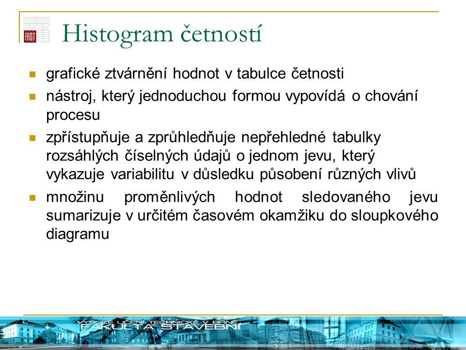 Histogram četností grafické ztvárnění hodnot v tabulce četnosti nástroj, který jednoduchou formou vypovídá o chování procesu zpřístupňuje a zprůhledňu