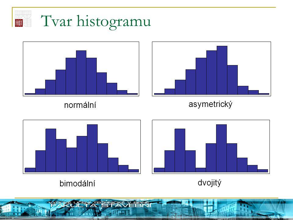 Tvar histogramu normální asymetrický bimodální dvojitý