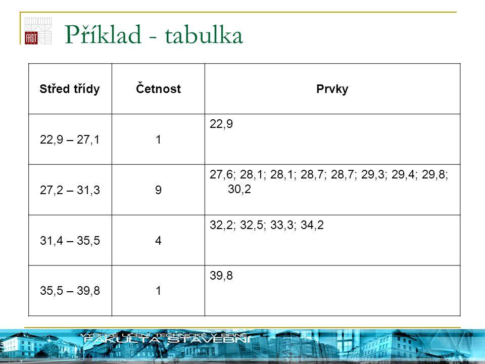 Příklad - tabulka Střed třídyČetnostPrvky 22,9 – 27,11 22,9 27,2 – 31,39 27,6; 28,1; 28,1; 28,7; 28,7; 29,3; 29,4; 29,8; 30,2 31,4 – 35,54 32,2; 32,5;