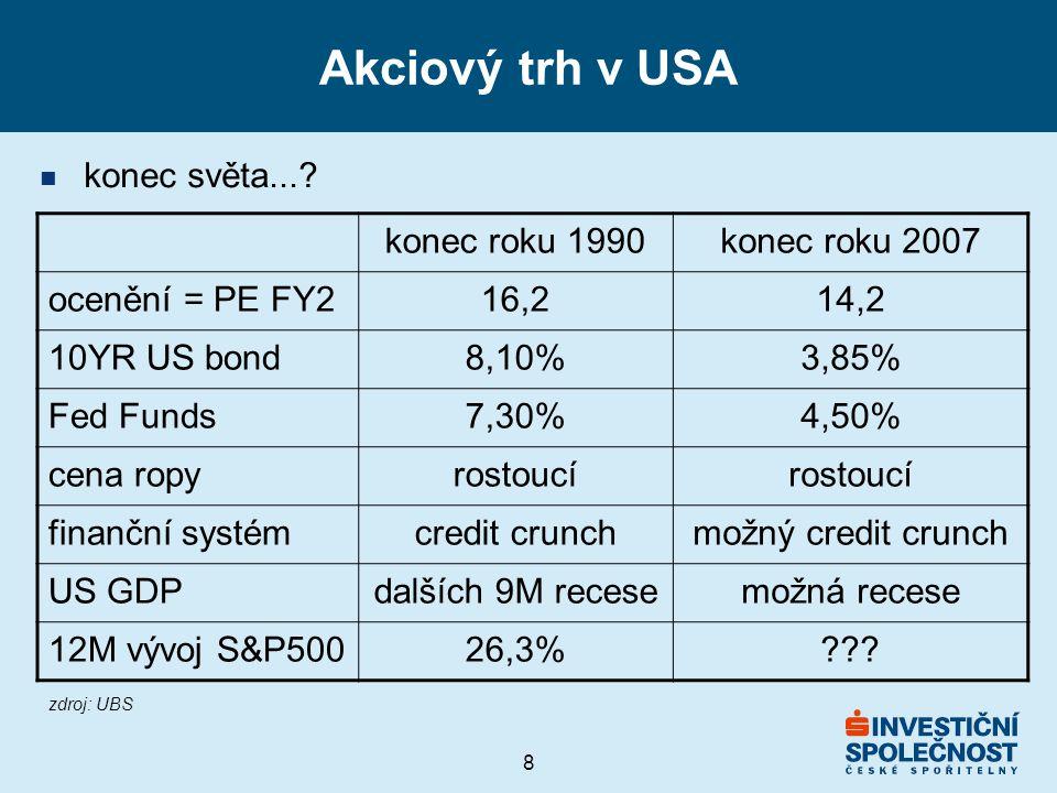 8 Akciový trh v USA konec roku 1990konec roku 2007 ocenění = PE FY216,214,2 10YR US bond8,10%3,85% Fed Funds7,30%4,50% cena ropyrostoucí finanční systémcredit crunchmožný credit crunch US GDPdalších 9M recesemožná recese 12M vývoj S&P50026,3% .