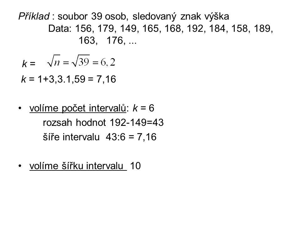 Příklad : soubor 39 osob, sledovaný znak výška Data: 156, 179, 149, 165, 168, 192, 184, 158, 189, 163, 176,... k = k = 1+3,3.1,59 = 7,16 volíme počet