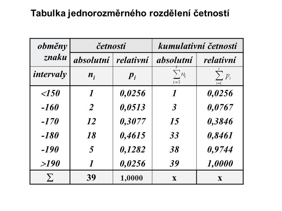 obměny znaku četnostikumulativní četnosti absolutnírelativníabsolutnírelativní intervalynini pipi  150 10,02561 -16020,051330,0767 -170120,3077150,38