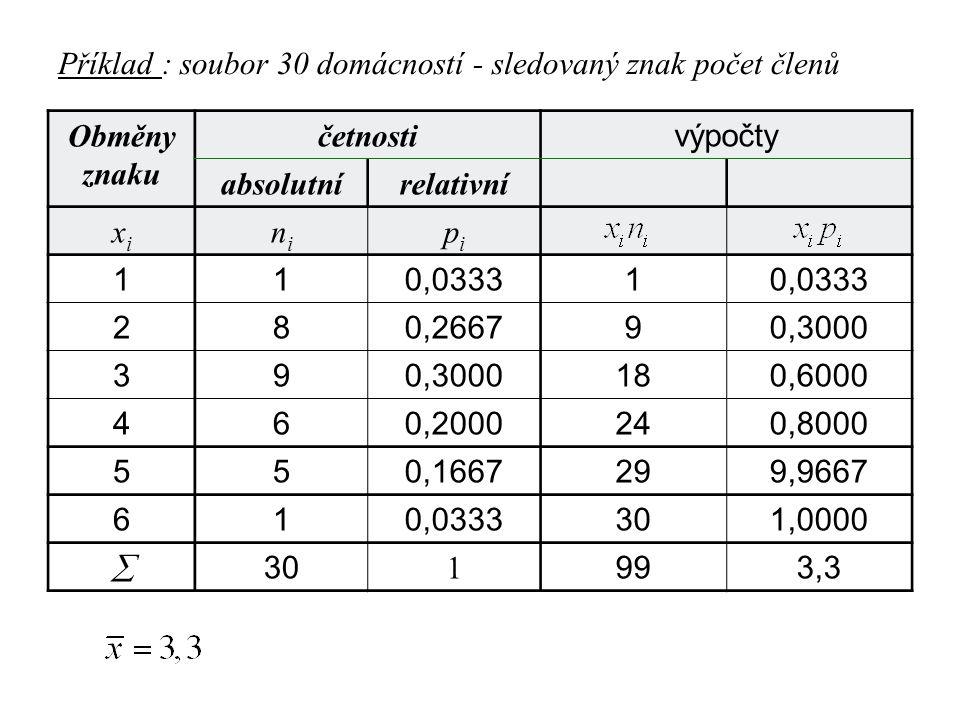 Příklad : soubor 30 domácností - sledovaný znak počet členů Obměny znaku četnosti výpočty absolutnírelativní xixi nini pipi 110,03331 280,266790,3000
