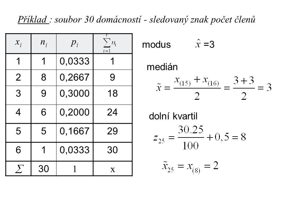 Příklad : soubor 30 domácností - sledovaný znak počet členů xixi nini pipi 110,03331 280,26679 390,300018 460,200024 550,166729 610,033330  1x modus