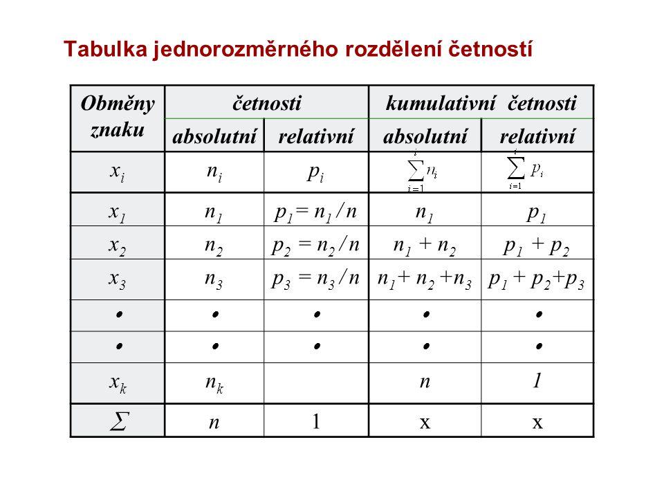 Tabulka jednorozměrného rozdělení četností Obměny znaku četnostikumulativní četnosti absolutnírelativníabsolutnírelativní xixi nini pipi x1x1 n1n1 p 1