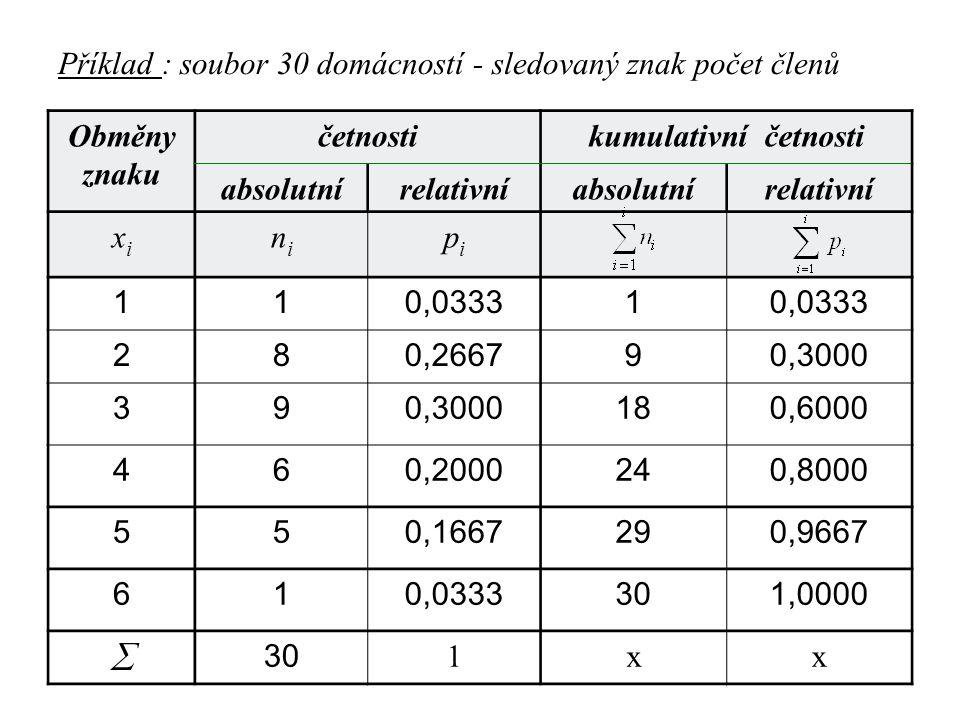 Příklad : soubor 30 domácností - sledovaný znak počet členů Obměny znaku četnostikumulativní četnosti absolutnírelativníabsolutnírelativní xixi nini p