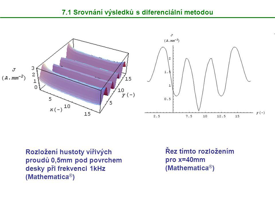 7.1 Srovnání výsledků s diferenciální metodou Rozložení hustoty vířivých proudů 0,5mm pod povrchem desky při frekvenci 1kHz (Mathematica ® ) Řez tímto rozložením pro x=40mm (Mathematica ® )