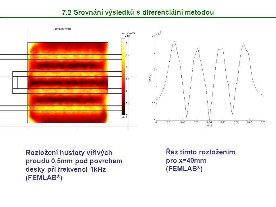 7.2 Srovnání výsledků s diferenciální metodou Rozložení hustoty vířivých proudů 0,5mm pod povrchem desky při frekvenci 1kHz (FEMLAB ® ) Řez tímto rozl