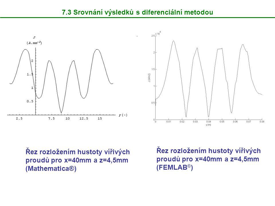 7.3 Srovnání výsledků s diferenciální metodou Řez rozložením hustoty vířivých proudů pro x=40mm a z=4,5mm (Mathematica®) Řez rozložením hustoty vířivých proudů pro x=40mm a z=4,5mm (FEMLAB ® )