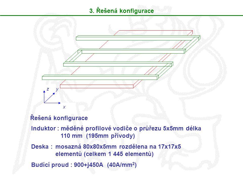 3. Řešená konfigurace z x y Řešená konfigurace Induktor : měděné profilové vodiče o průřezu 5x5mm délka 110 mm (195mm přívody) Deska : mosazná 80x80x5