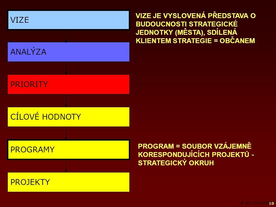 10 PRIORITY CÍLOVÉ HODNOTY PROGRAMY PROJEKTY VIZE ANALÝZA VIZE JE VYSLOVENÁ PŘEDSTAVA O BUDOUCNOSTI STRATEGICKÉ JEDNOTKY (MĚSTA), SDÍLENÁ KLIENTEM STRATEGIE = OBČANEM PROGRAM = SOUBOR VZÁJEMNĚ KORESPONDUJÍCÍCH PROJEKTŮ - STRATEGICKÝ OKRUH © AD Vision 2005