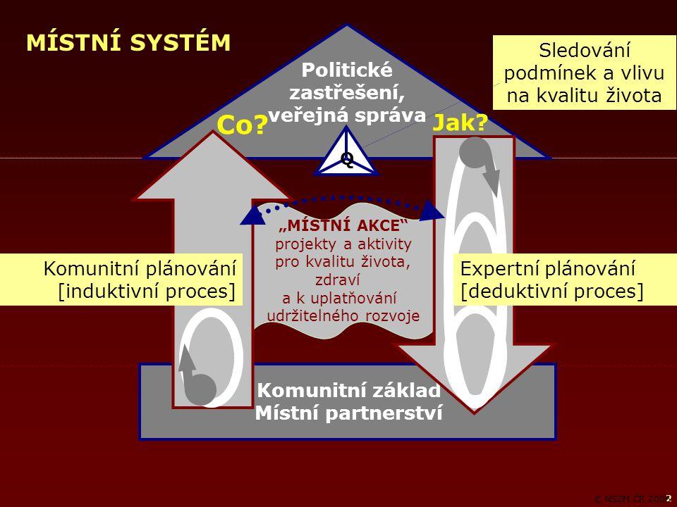"""2 """"MÍSTNÍ AKCE projekty a aktivity pro kvalitu života, zdraví a k uplatňování udržitelného rozvoje Komunitní základ Místní partnerství Komunitní plánování [induktivní proces] Sledování podmínek a vlivu na kvalitu života Expertní plánování [deduktivní proces] Q © NSZM ČR 2006 Politické zastřešení, veřejná správa MÍSTNÍ SYSTÉM Co."""