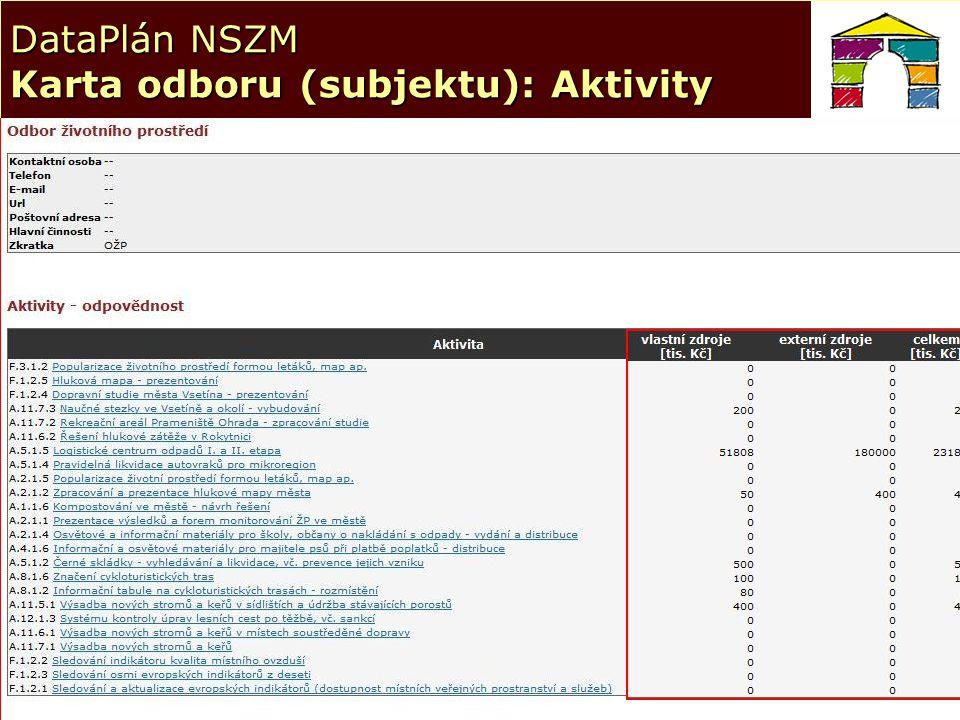 21 DataPlán NSZM Karta odboru (subjektu): Aktivity