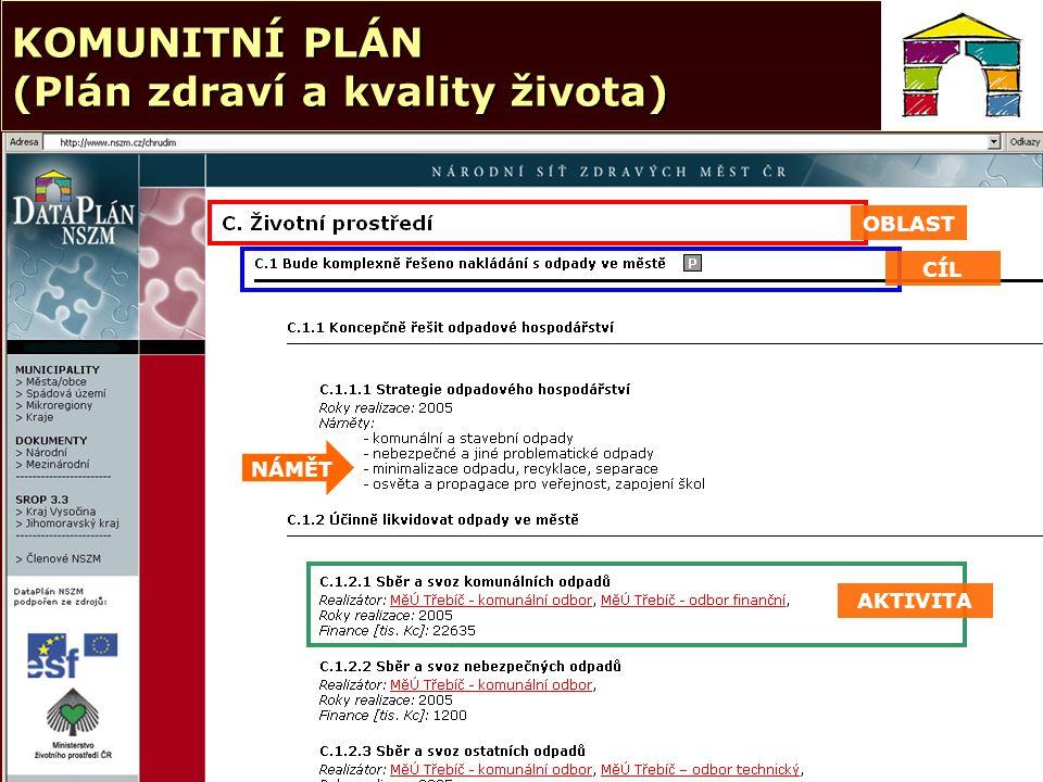 6 © NSZM ČR 2006 KOMUNITNÍ PLÁN (Plán zdraví a kvality života) CÍL AKTIVITA OBLAST NÁMĚT