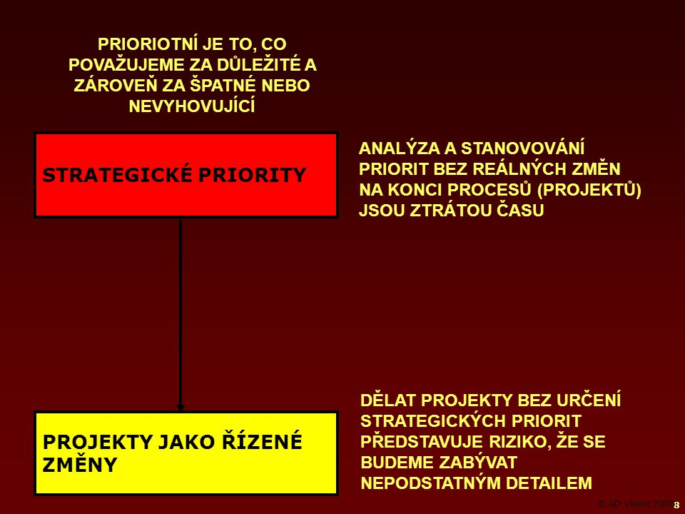 8 STRATEGICKÉ PRIORITY PROJEKTY JAKO ŘÍZENÉ ZMĚNY PRIORIOTNÍ JE TO, CO POVAŽUJEME ZA DŮLEŽITÉ A ZÁROVEŇ ZA ŠPATNÉ NEBO NEVYHOVUJÍCÍ ANALÝZA A STANOVOVÁNÍ PRIORIT BEZ REÁLNÝCH ZMĚN NA KONCI PROCESŮ (PROJEKTŮ) JSOU ZTRÁTOU ČASU DĚLAT PROJEKTY BEZ URČENÍ STRATEGICKÝCH PRIORIT PŘEDSTAVUJE RIZIKO, ŽE SE BUDEME ZABÝVAT NEPODSTATNÝM DETAILEM © AD Vision 2005