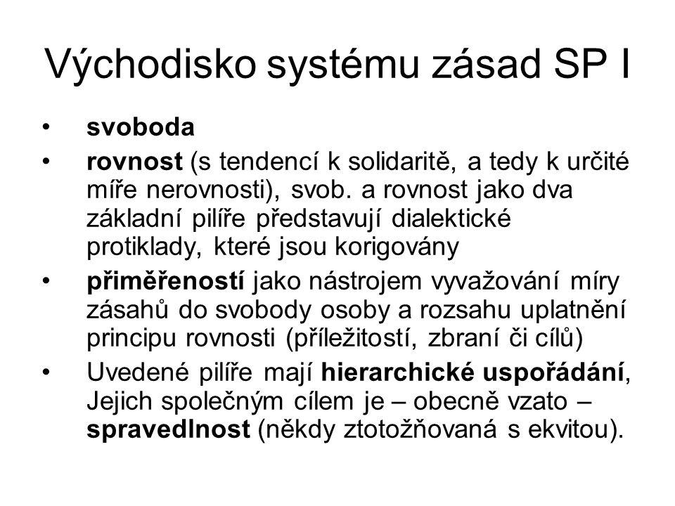 Východisko systému zásad SP I svoboda rovnost (s tendencí k solidaritě, a tedy k určité míře nerovnosti), svob. a rovnost jako dva základní pilíře pře