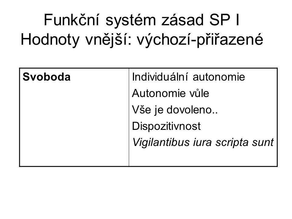Funkční systém zásad SP I Hodnoty vnější: výchozí-přiřazené SvobodaIndividuální autonomie Autonomie vůle Vše je dovoleno.. Dispozitivnost Vigilantibus
