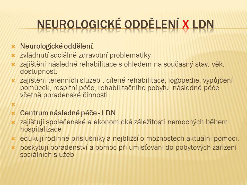  Neurologické oddělení:  zvládnutí sociálně zdravotní problematiky  zajištění následné rehabilitace s ohledem na současný stav, věk, dostupnost; 