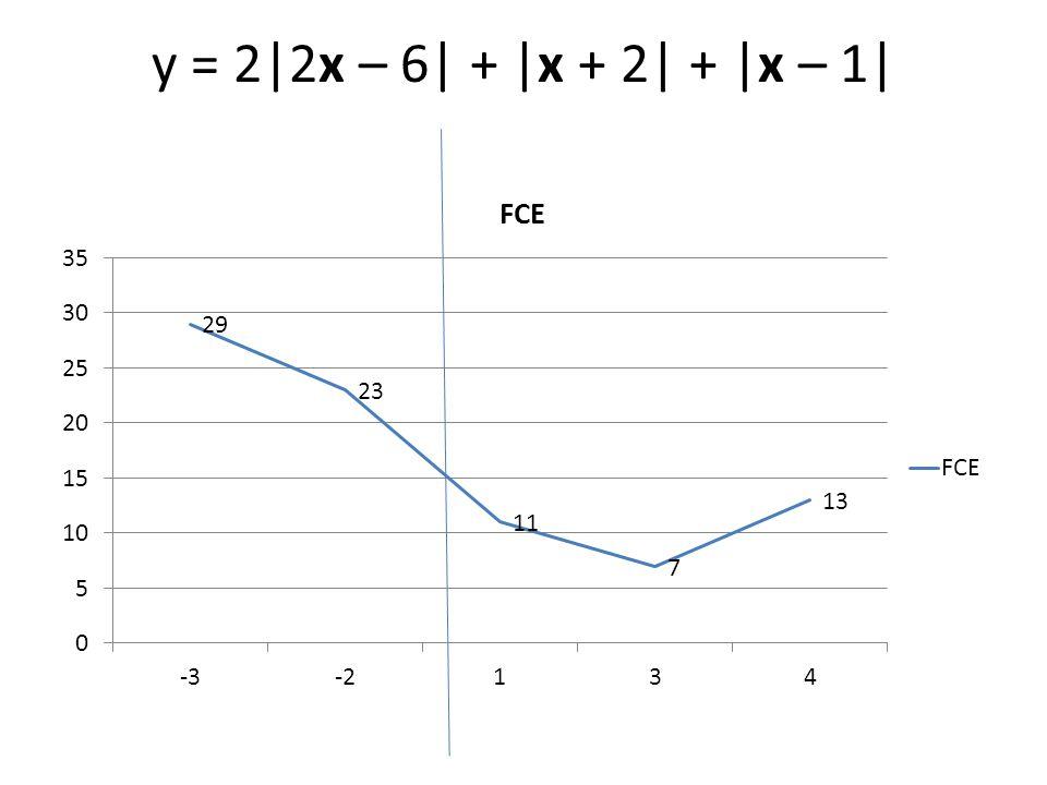 y = 2|2x – 6| + |x + 2| + |x – 1|