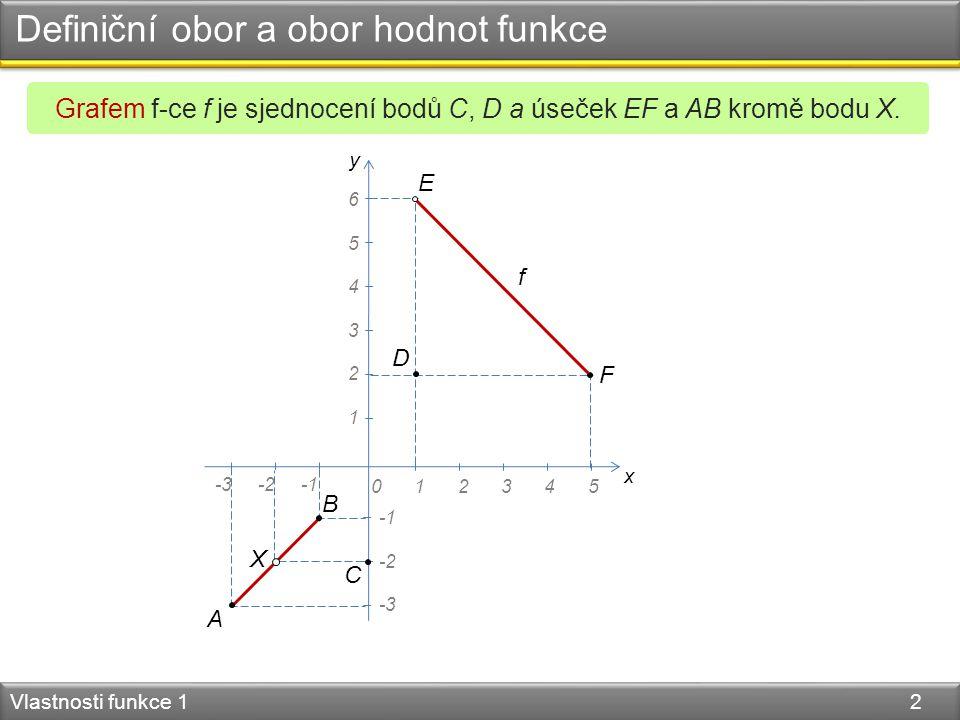 Definiční obor a obor hodnot funkce Vlastnosti funkce 1 2 y x 045123 4 5 6 1 2 3 -3-2 -3 -2 f Grafem f-ce f je sjednocení bodů C, D a úseček EF a AB k