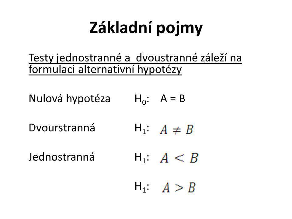 Základní pojmy Testy jednostranné a dvoustranné záleží na formulaci alternativní hypotézy Nulová hypotézaH 0 : A = B DvourstrannáH 1 : JednostrannáH 1