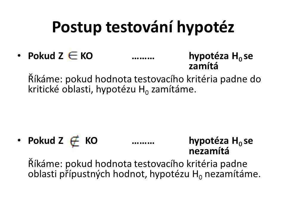 Postup testování hypotéz Pokud Z KO………hypotéza H 0 se zamítá Říkáme: pokud hodnota testovacího kritéria padne do kritické oblasti, hypotézu H 0 zamítá