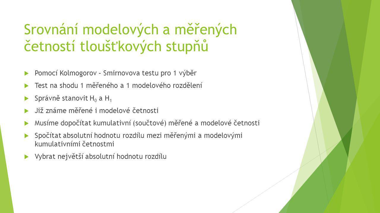  Pomocí Kolmogorov – Smirnovova testu pro 1 výběr  Test na shodu 1 měřeného a 1 modelového rozdělení  Správně stanovit H 0 a H 1  Již známe měřené