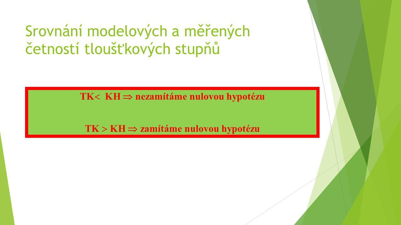 TK  KH  nezamítáme nulovou hypotézu TK  KH  zamítáme nulovou hypotézu