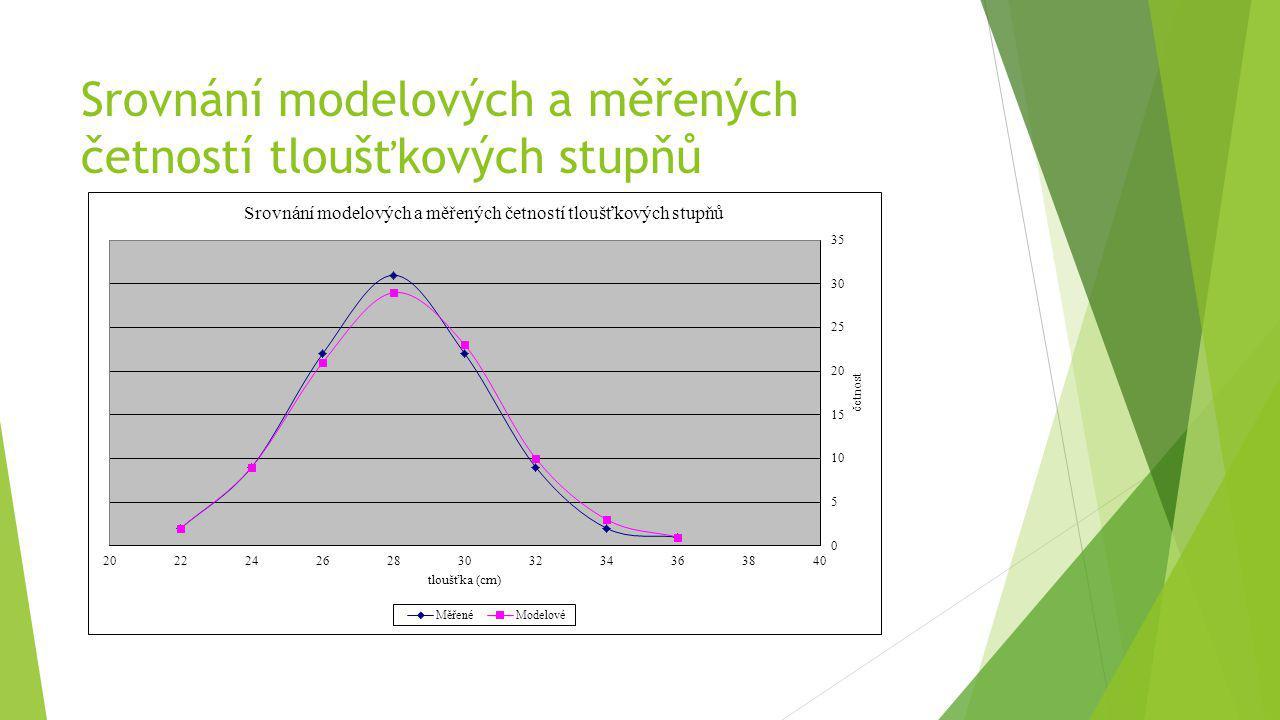 Srovnání modelových a měřených četností tloušťkových stupňů