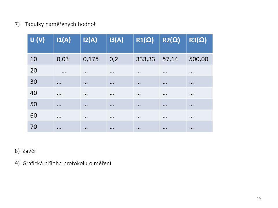 7)Tabulky naměřených hodnot 8) Závěr 9) Grafická příloha protokolu o měření U (V)I1(A)I2(A)I3(A)R1( Ω) R2( Ω) R3( Ω) 100,030,1750,2333,3357,14500,00 2