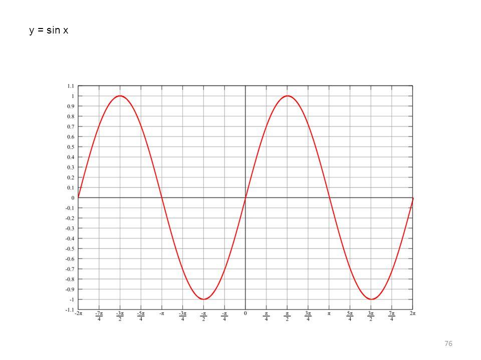 y = sin x 76