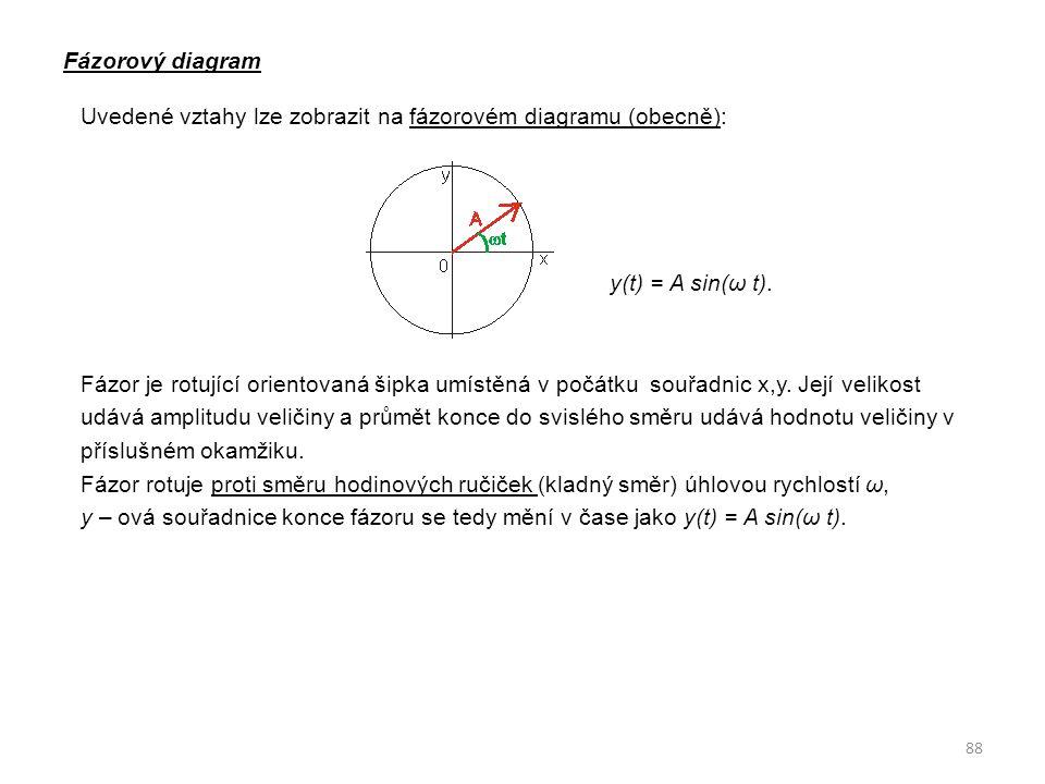 Fázorový diagram Uvedené vztahy lze zobrazit na fázorovém diagramu (obecně): y(t) = A sin(ω t). Fázor je rotující orientovaná šipka umístěná v počátku