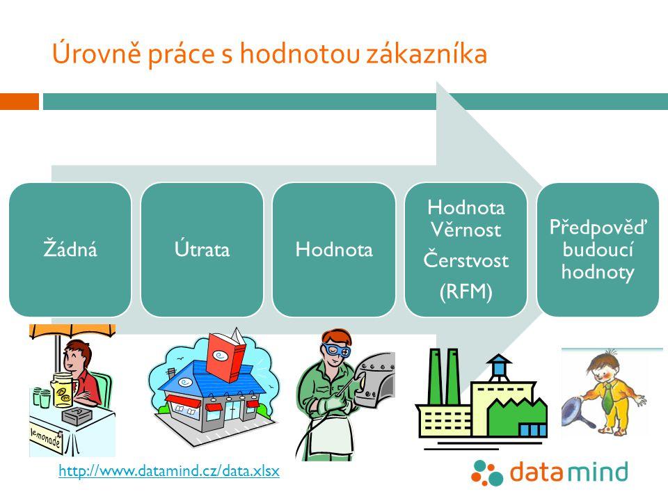 Úrovně práce s hodnotou zákazníka 5 ŽádnáÚtrataHodnota Hodnota Věrnost Čerstvost (RFM) Předpověď budoucí hodnoty http://www.datamind.cz/data.xlsx