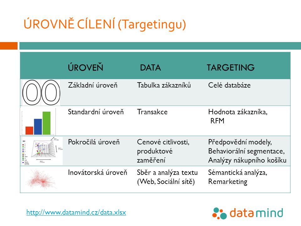 Základní úroveňTabulka zákazníkůCelé databáze Standardní úroveňTransakceHodnota zákazníka, RFM Pokročilá úroveňCenové citlivosti, produktové zaměření Předpovědní modely, Behaviorální segmentace, Analýzy nákupního košíku Inovátorská úroveňSběr a analýza textu (Web, Sociální sítě) Sémantická analýza, Remarketing ÚROVNĚ CÍLENÍ (Targetingu) ÚROVEŇ DATA TARGETING http://www.datamind.cz/data.xlsx
