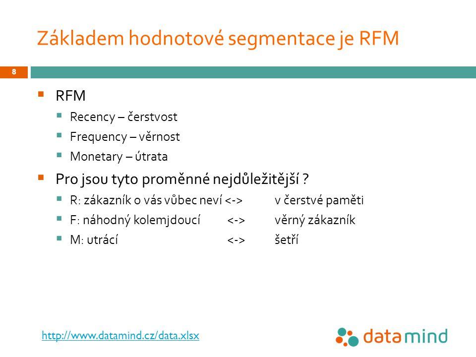 Základem hodnotové segmentace je RFM  RFM  Recency – čerstvost  Frequency – věrnost  Monetary – útrata  Pro jsou tyto proměnné nejdůležitější .
