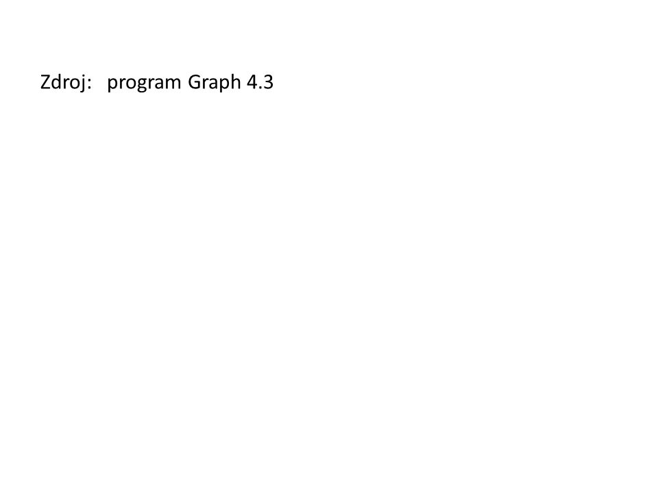 Zdroj: program Graph 4.3