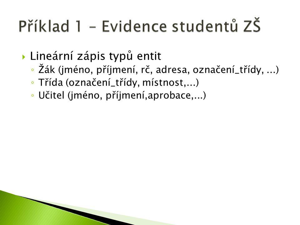  Lineární zápis typů entit ◦ Žák (jméno, příjmení, rč, adresa, označení_třídy,...) ◦ Třída (označení_třídy, místnost,...) ◦ Učitel (jméno, příjmení,a