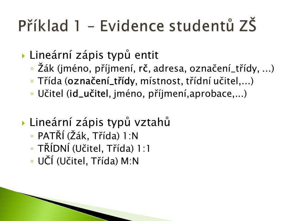  Lineární zápis typů entit ◦ Žák (jméno, příjmení, rč, adresa, označení_třídy,...) ◦ Třída (označení_třídy, místnost, třídní učitel,...) ◦ Učitel (id