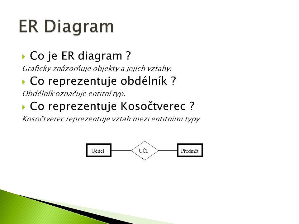 Co je ER diagram ? Graficky znázorňuje objekty a jejich vztahy.  Co reprezentuje obdélník ? Obdélník označuje entitní typ.  Co reprezentuje Kosočt