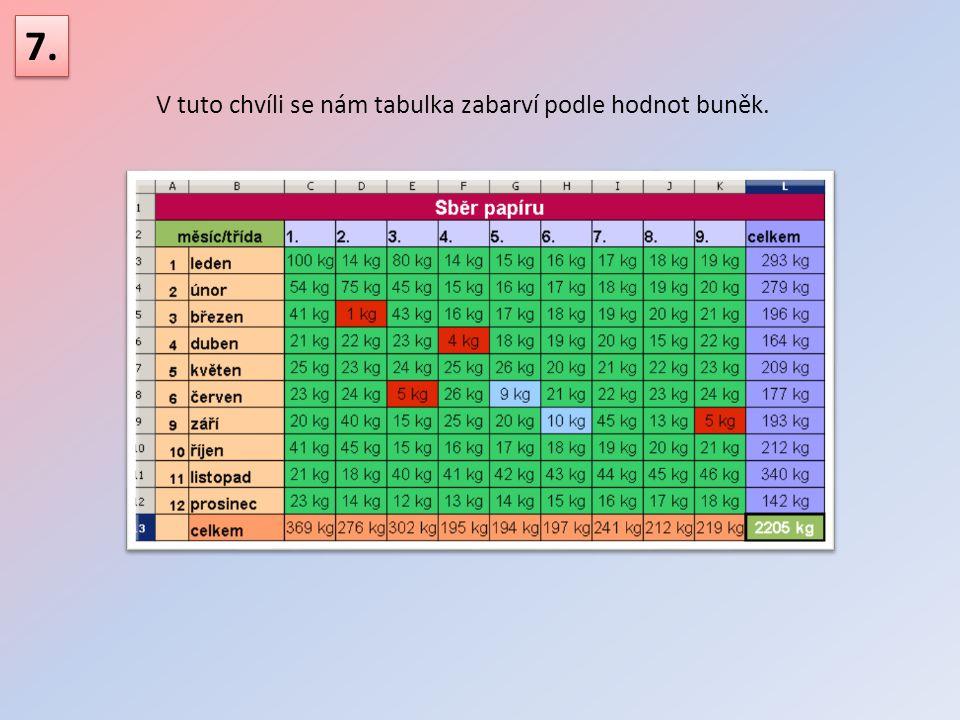 V tuto chvíli se nám tabulka zabarví podle hodnot buněk. 7.