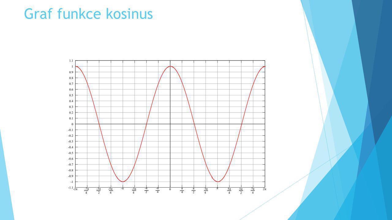 Graf funkce kosinus