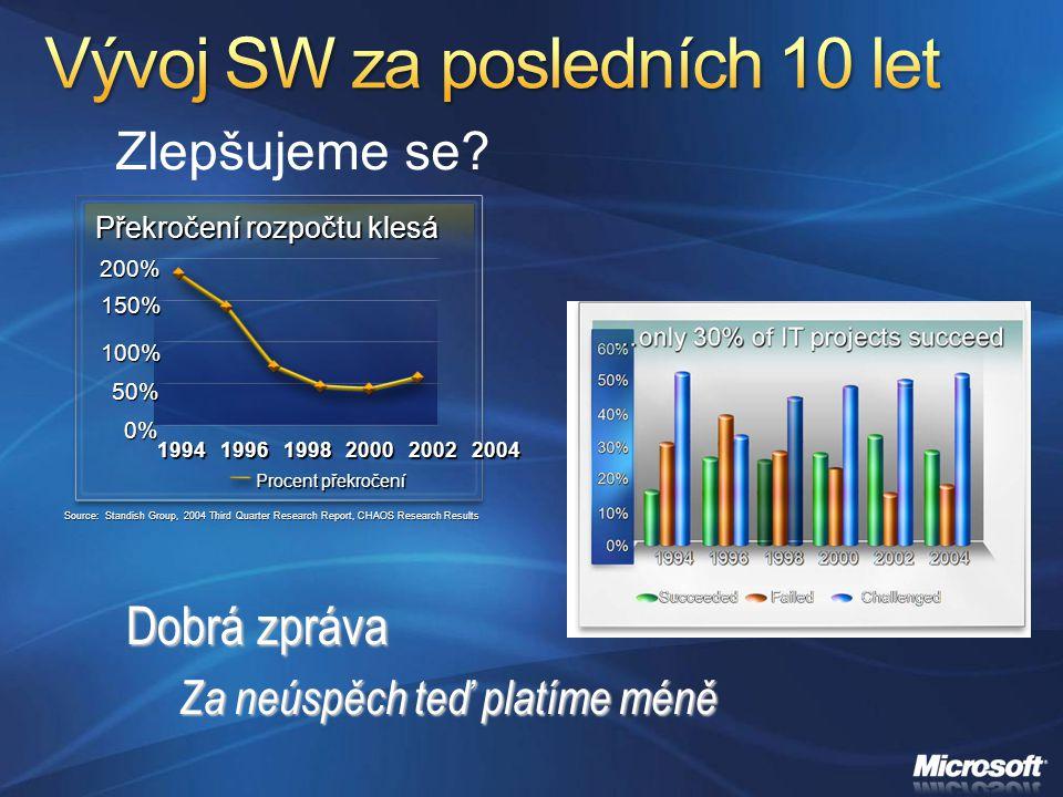 Zlepšujeme se? Source: Standish Group, 2004 Third Quarter Research Report, CHAOS Research Results Překročení rozpočtu klesá 200% 150% 100% 50% 0% 1994