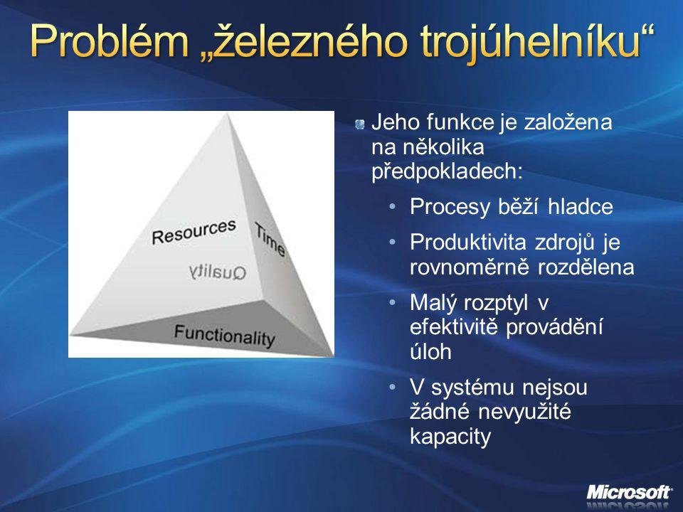 Jeho funkce je založena na několika předpokladech: Procesy běží hladce Produktivita zdrojů je rovnoměrně rozdělena Malý rozptyl v efektivitě provádění