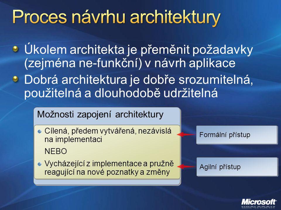 Úkolem architekta je přeměnit požadavky (zejména ne-funkční) v návrh aplikace Dobrá architektura je dobře srozumitelná, použitelná a dlouhodobě udržit