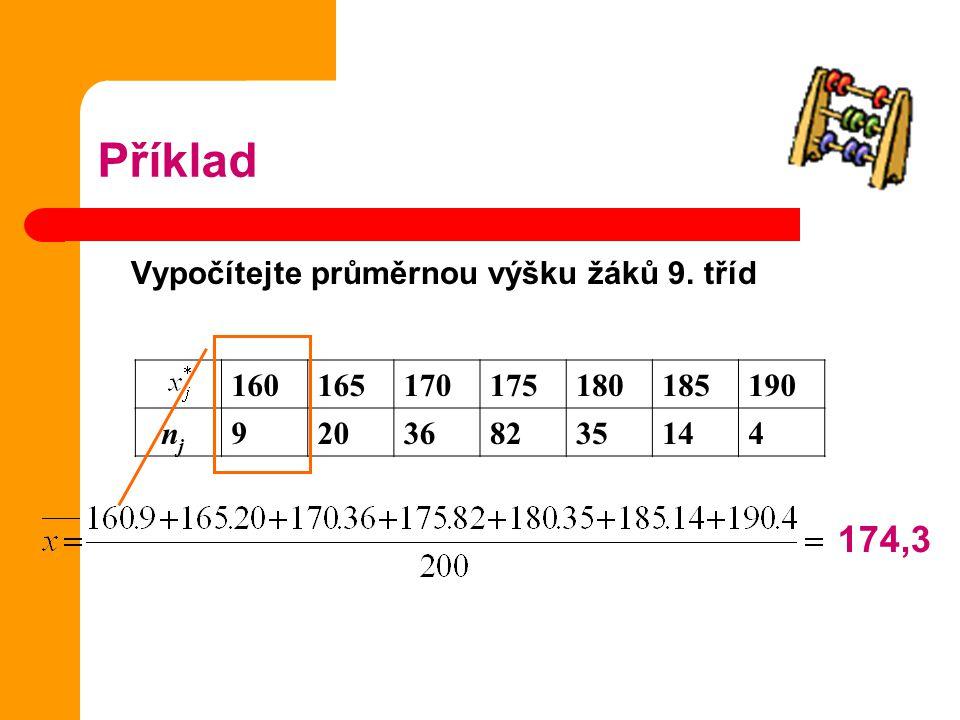 Příklad Vypočítejte průměrnou výšku žáků 9. tříd 160165170175180185190 n j 920368235144 174,3