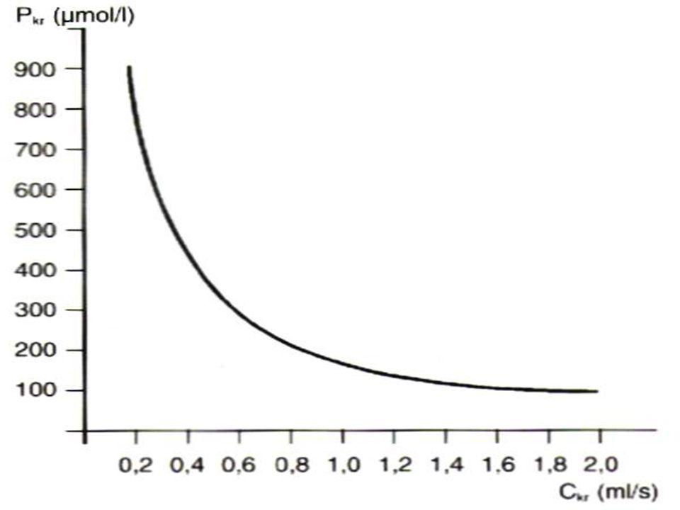 Stanovení GFR clearance látky, která se jen filtruje a není v tubulech resobrována nebo naopak secernována inulin (analog : polyfruktosan S -Inutest) 99 m Tc-DTPA (diethylentriaminopentaoctová kyselina) 131 I-Iothalamát kreatinin (též tubulární sekrece - 10%) Platí - rychlost toku (produkce) moči je tolikrát menší proti rychlosti toku (tvorbě) glom.
