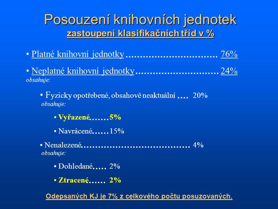 Platné knihovní jednotky76% Neplatné knihovní jednotky24% obsahuje: F yzicky opotřebené, obsahově neaktuální20% obsahuje: Vyřazené5% Navrácené15% Nena