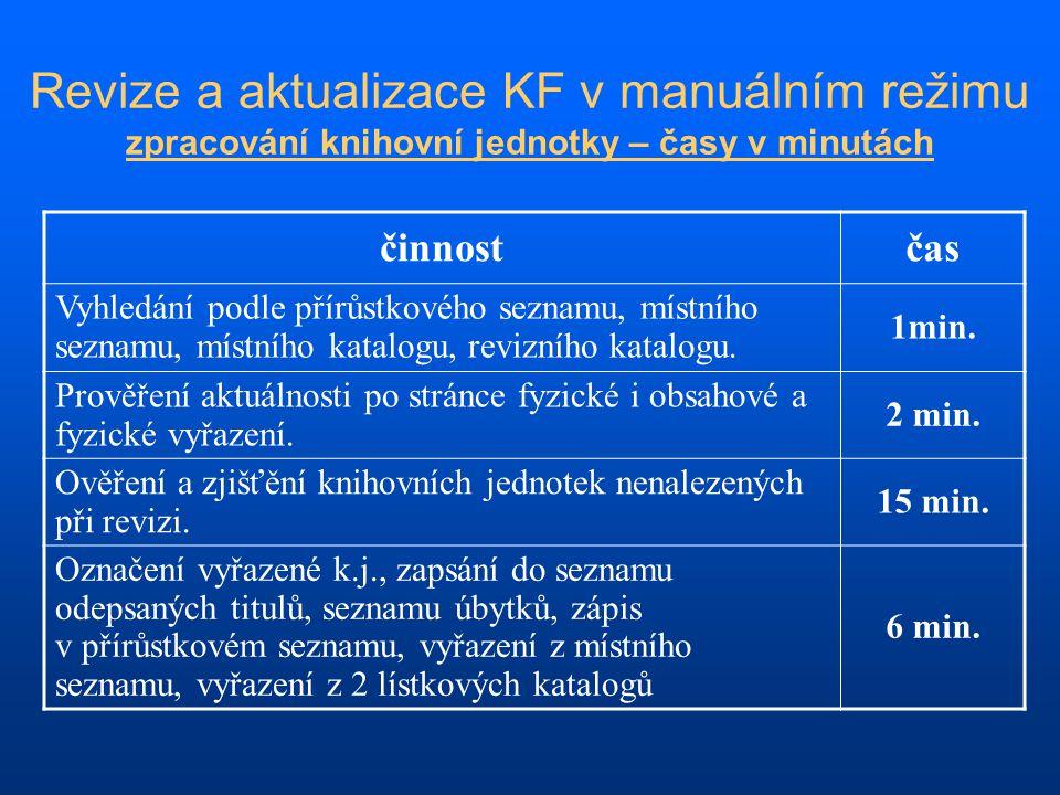 Revize a aktualizace KF v manuálním režimu zpracování knihovní jednotky – časy v minutách činnostčas Vyhledání podle přírůstkového seznamu, místního s